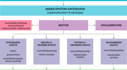 Hiiden Opiston organisaatio