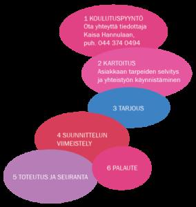 Tilauskoulutus-Hiiden-Opisto-yritykset